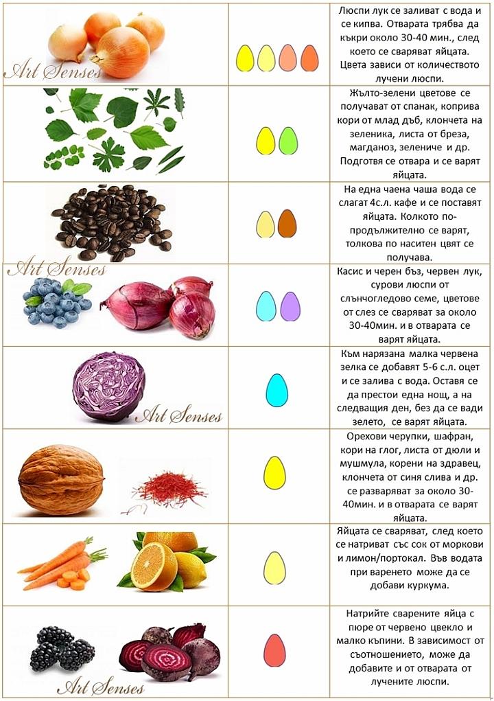 Естествени оцветители за яйца